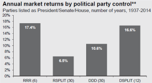 Annual Market Returns