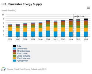 maclendon-renewableenergy-chart