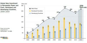 maclendon-renewableenergy-globalnewinvestment