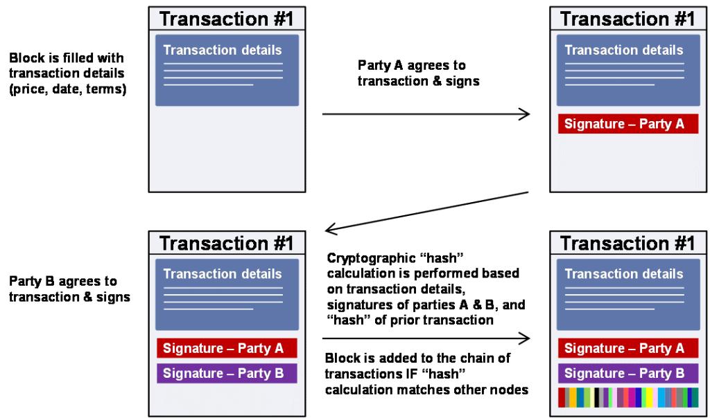 blockchainledger