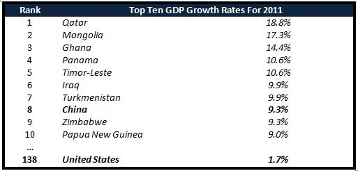 maclendon-wealth-management-top-ten-gdp-growth-rates