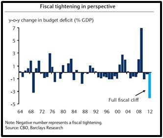 maclendon-wealth-management-fiscal-tightening